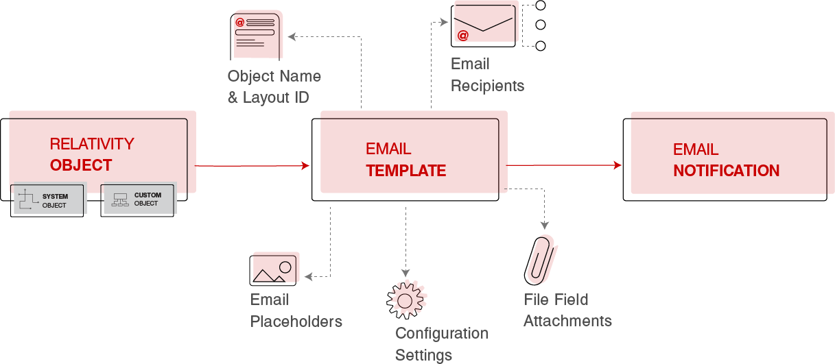 TSD Email Event Handler - notification tool for Relativity