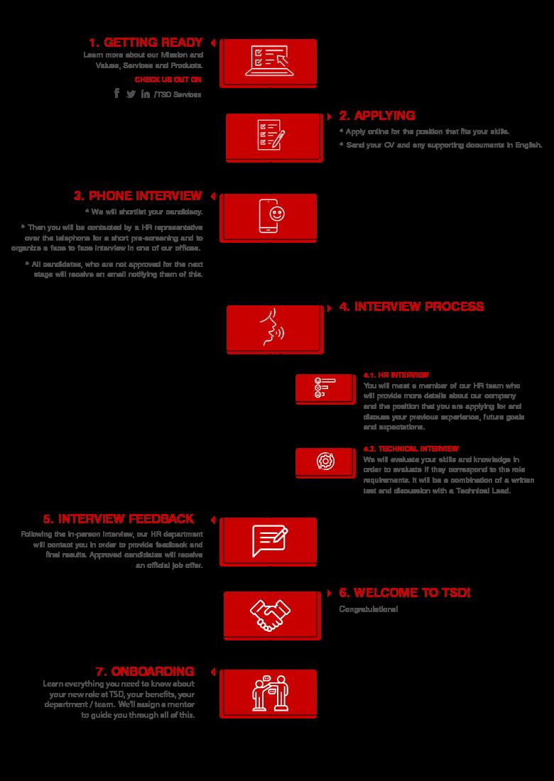 TSD Job Application Process_Job-Application-Process